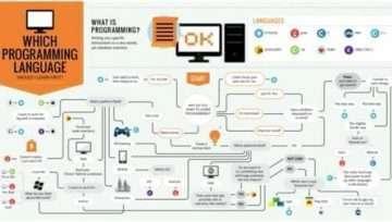 Для чего нужен язык программирования и какие критерии его выбора