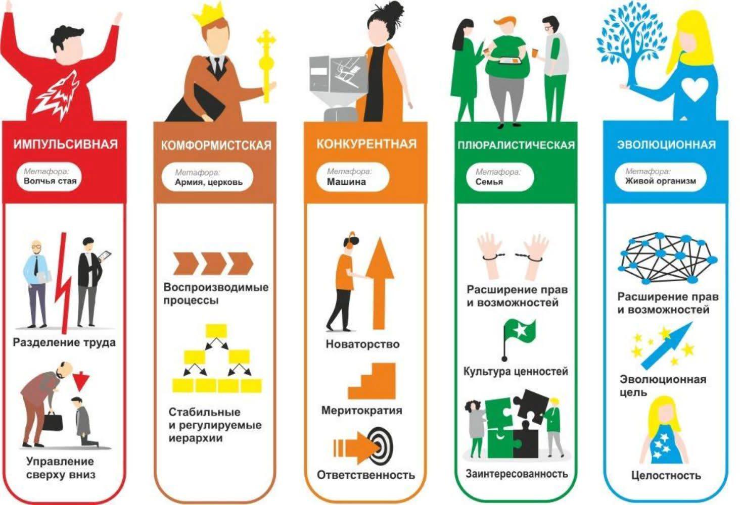 Разноцветные организации: что это такое