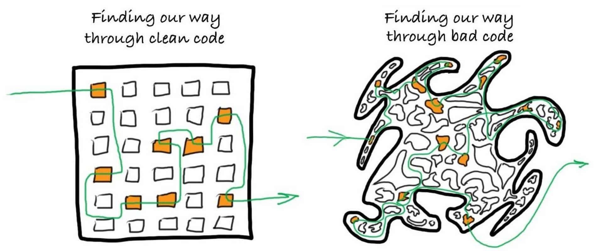 Как написать чистый код и каких ошибок избегать?